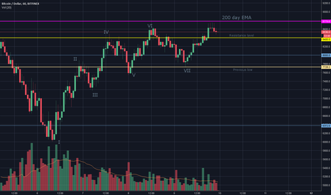 BTCUSD: BTC strong resistance on 200 day EMA
