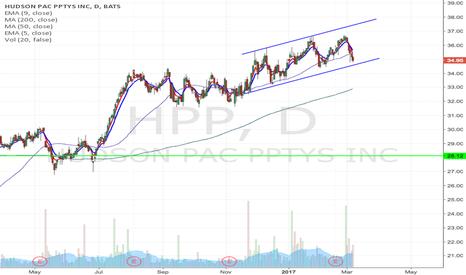 HPP: HPP - Upward channel breakdown, watching for short entry