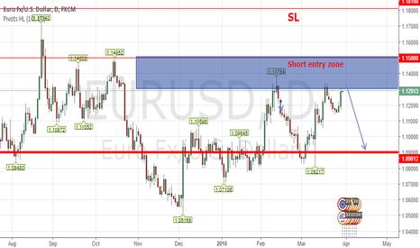 EURUSD: Swing Trade   Short Idea EURUSD
