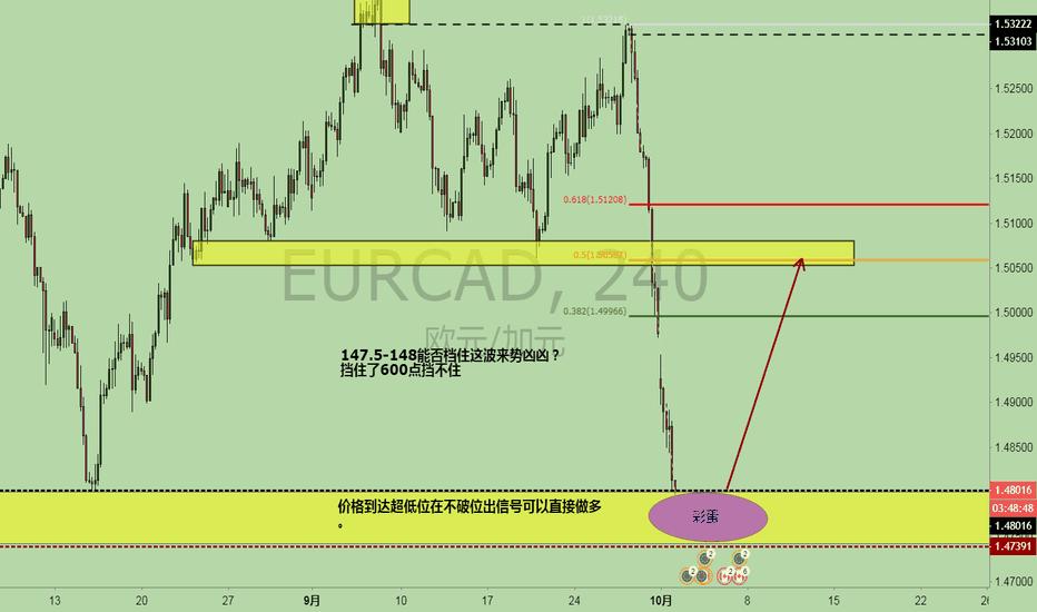 EURCAD: 价格到达多空关键位,博弈多单,600点行情