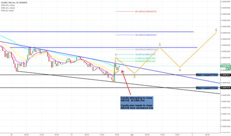 QLCBTC: QLC - On the move upwards.. targets labelled on chart