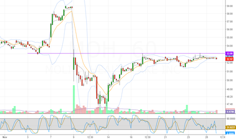 MOH: short term breakout pattern