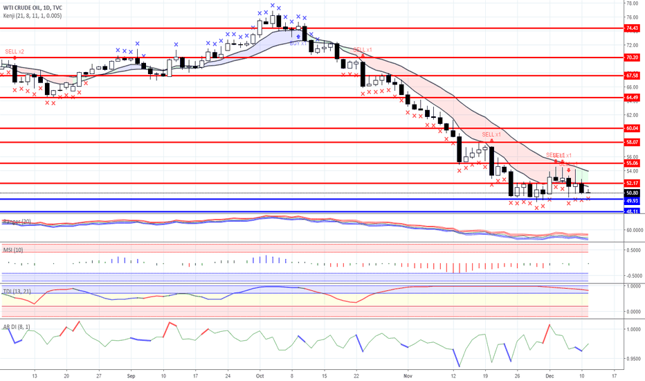 USOIL: Range trading: Gold and Oil as for 11/12/2018