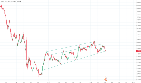 GBPJPY: Possible Long GBP/JPY