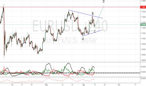 EURUSD: EURUSD H4 AB=CD Pattern
