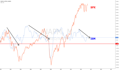 FRED/NAPM: ISM vs SPX