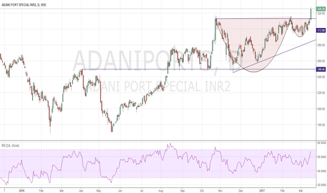 ADANIPORTS: Adaniport Cup with Handle pattern!