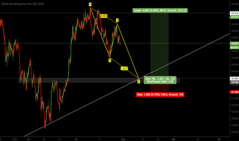 GBPJPY: GBPJPY - ABCD PATTERN (LONG INCOMING SETUP)