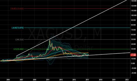 XAGUSD: Silver has bottomed and headed towards 114.78