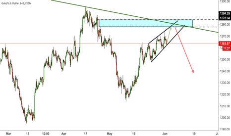 XAUUSD: 02. Sell After Complete Rising Wedge at Trend Line And Neckline