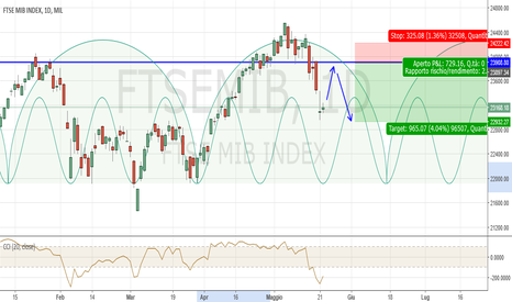 FTSEMIB: FTSE MIB Daily: probabile movimento atteso