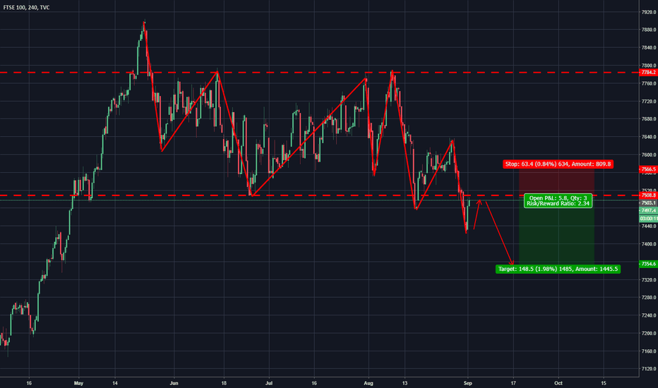 UKX: FTSE Dropping