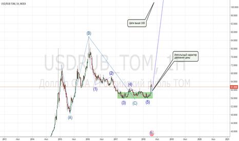 USDRUB_TOM: USD/RUB - конец бегущей горизонтальной коррекции. Цели выше 200р