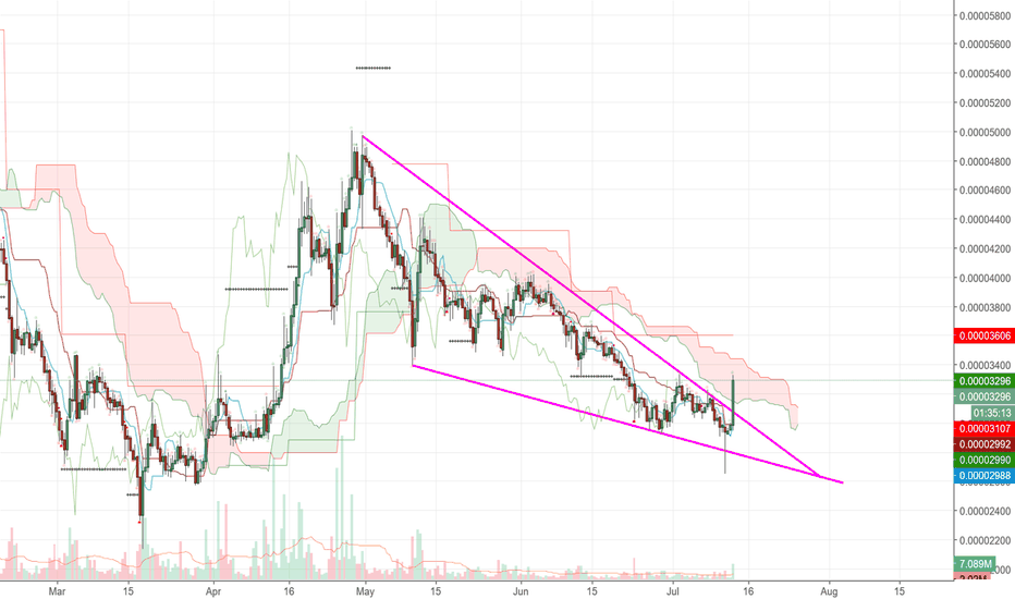 STRBTC: XLM-BTC the beast has been awaken