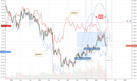 GBPUSD: GBPUSD to 1.5 in the next 2 weeks