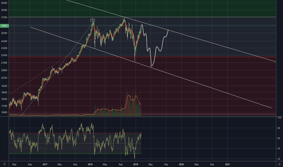 US30: possible range channel forming non the Dow ?