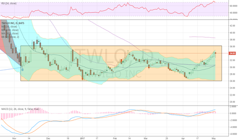 TWLO: running to top of box but overbought into earnings