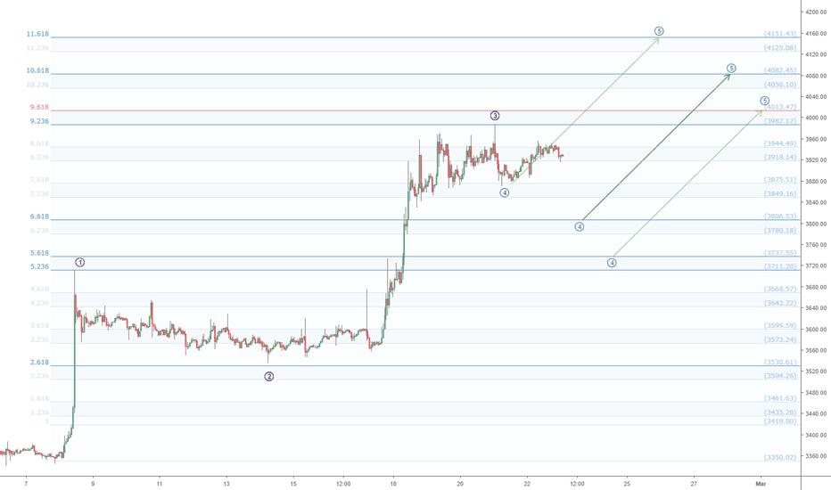 BTCUSD: BTCUSD still has wave 5 to go? Bitcoin Fibonacci + Elliot Waves