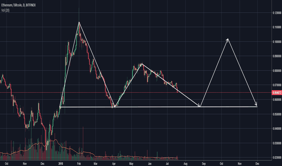 ETHBTC: Possible inverse H&S ETH/BTC