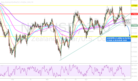 NZDUSD: NZDUSD Ascending Triangle Fail