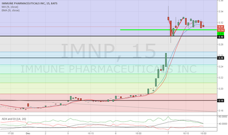 IMNP: Consolidation at these level, waiting.