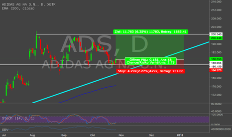 ADS: Adidas bietet Einstieg mit gutem CRV
