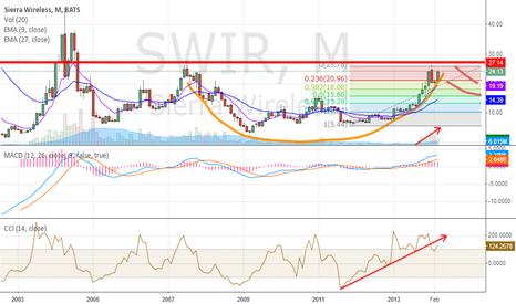 SWIR: SWIR Upside Potential: Follow-on Effect of Smartphone Market