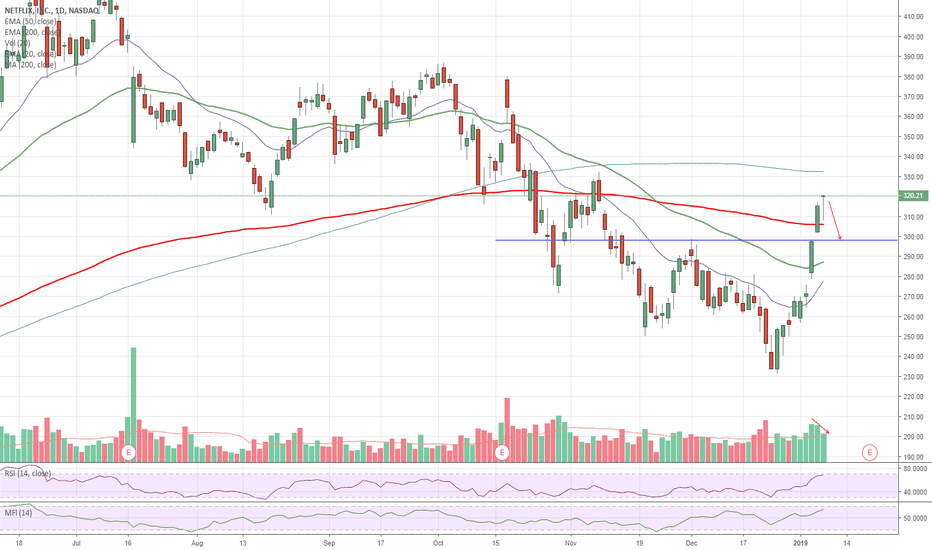 NFLX: $NFLX Topped Out - Hanging Man