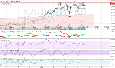 XAUUSD: Gold on 1H: decision point