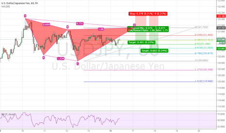 USDJPY: USDJPY Bearish Cypher Pattern