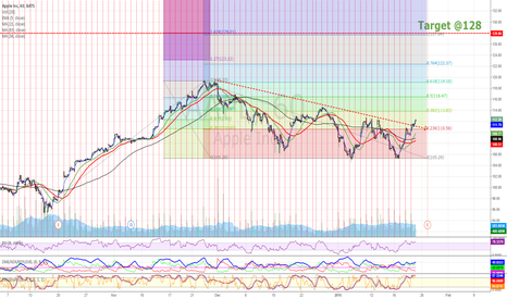 AAPL: AAPL breaking a trend line, Target is focusing.