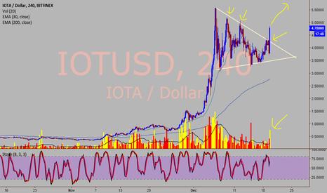 IOTUSD: IOTA/USD - 4 HOUR CHART EXTREMELY BULLISH