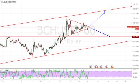 BCHUSD: bch kırılma