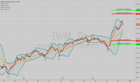 IWM: COVERING: IWM JAN 20TH 119/122/144/147 IRON CONDOR