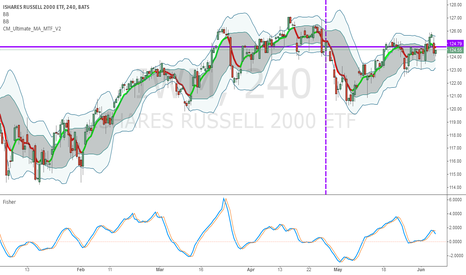 IWM: Went Long on 28th