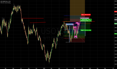 USOIL: Short OIL on D Point of Bearish Crab