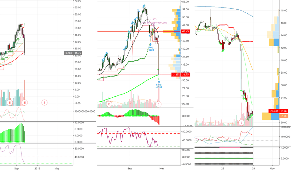 Nvcr Stock Price And Chart Nasdaq Nvcr Tradingview