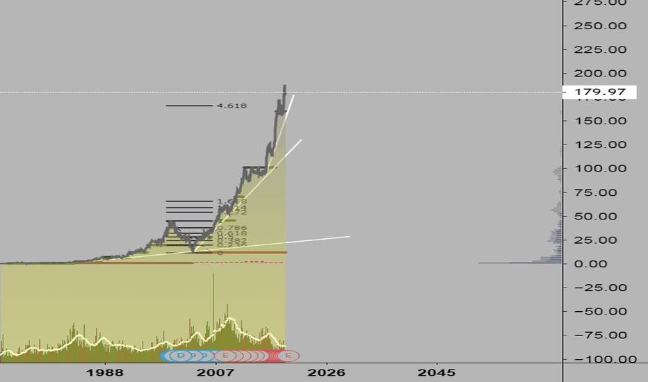 MCD: McDonnalds - A Scary Looking Monthly