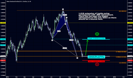 NZDUSD: $NZD.USD 1.618 extension and .886 retracement correspond