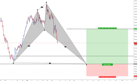 XAGUSD: XAU/USD Bullish Shark
