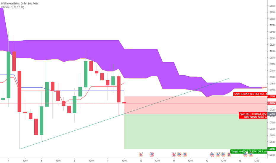GBPUSD: Brexit Nightmare to Continue? - Ichimoku GBP/USD Sell