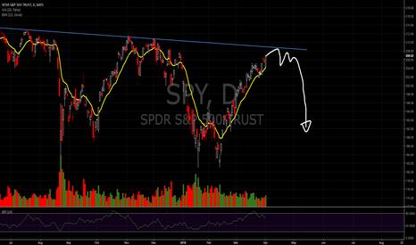 SPY: reversal top market