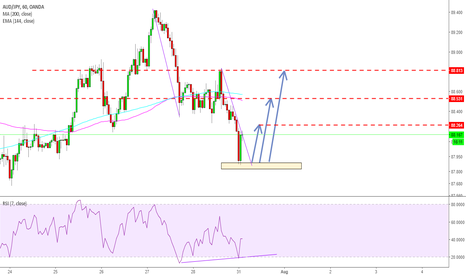 AUDJPY: Bullish ACBD Completion Buy Set up