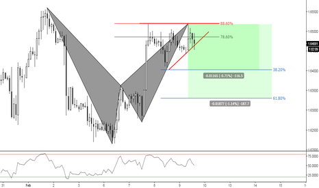 GBPCAD: (2h) Bearish at Fibs and Exausted
