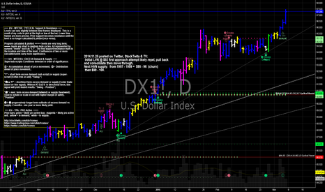 DX1!: DX US Dollar marching towards $99