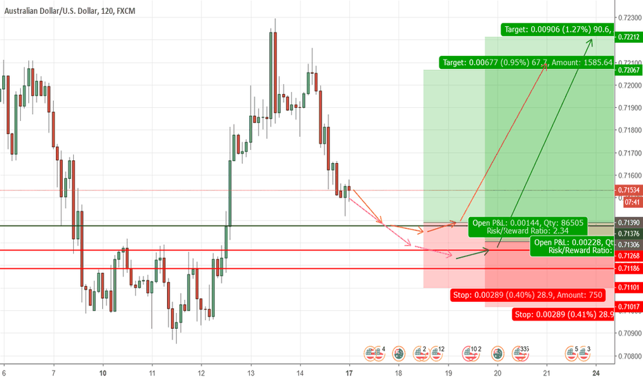 AUDUSD: AUDUSD is preparing to shooting up