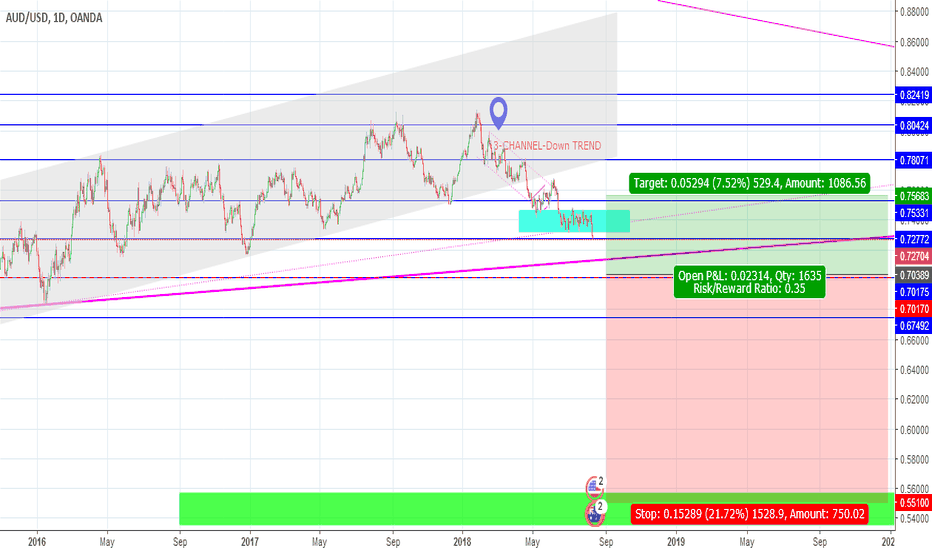 AUDUSD: AUDUSD : Prepare for POSSIBLE SHORT-1500+ plus PIPS Movement l