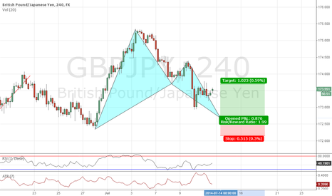 GBPJPY: GBPJPY H4 BAT (POTENTIAL)