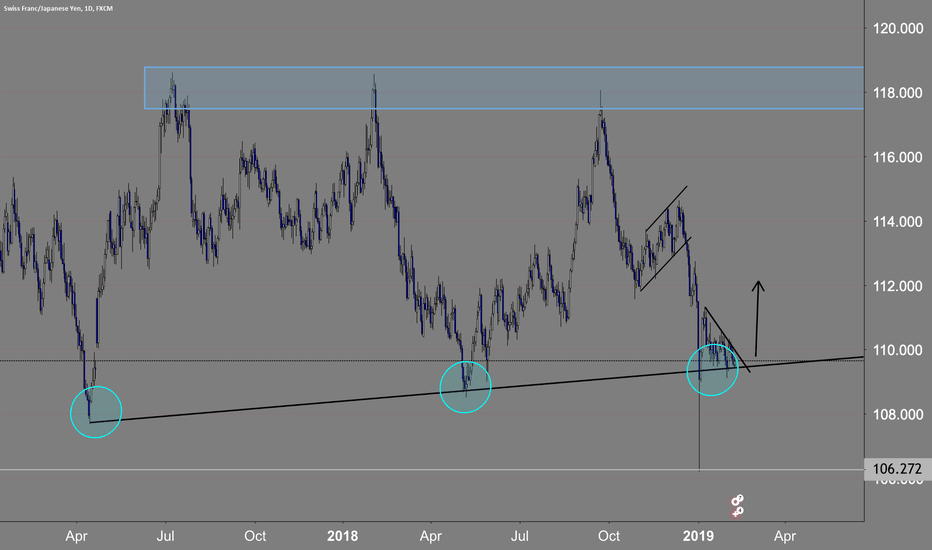 CHFJPY: going up