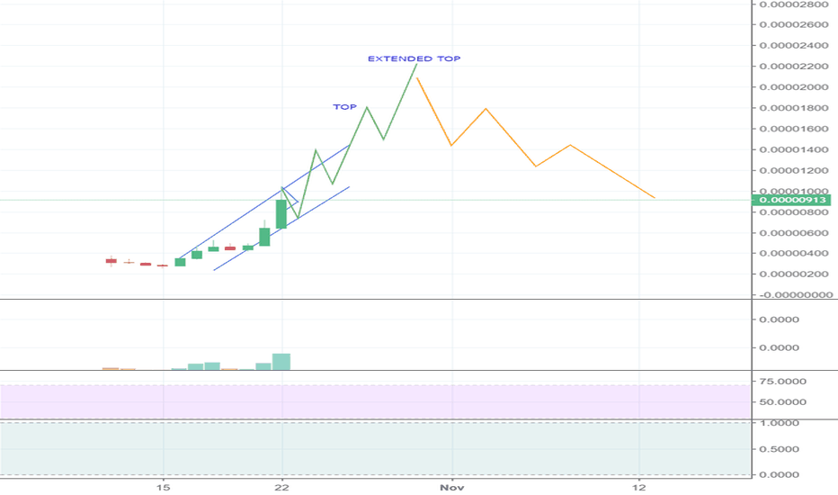 RVNBTC: rvn bull run and back to 1k support after 31st Oct